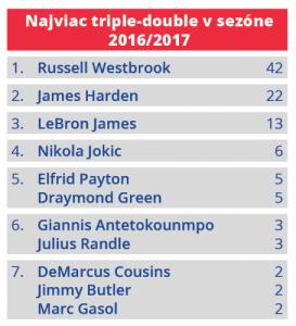 Najviac Triple-double v sezóne 2016-2017