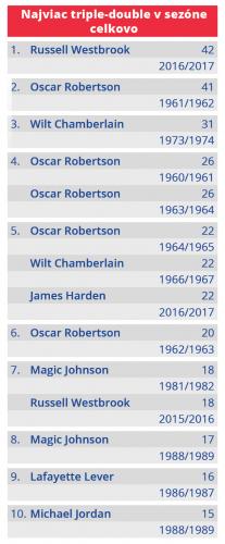 Počet Triple-double v jednej sezóne